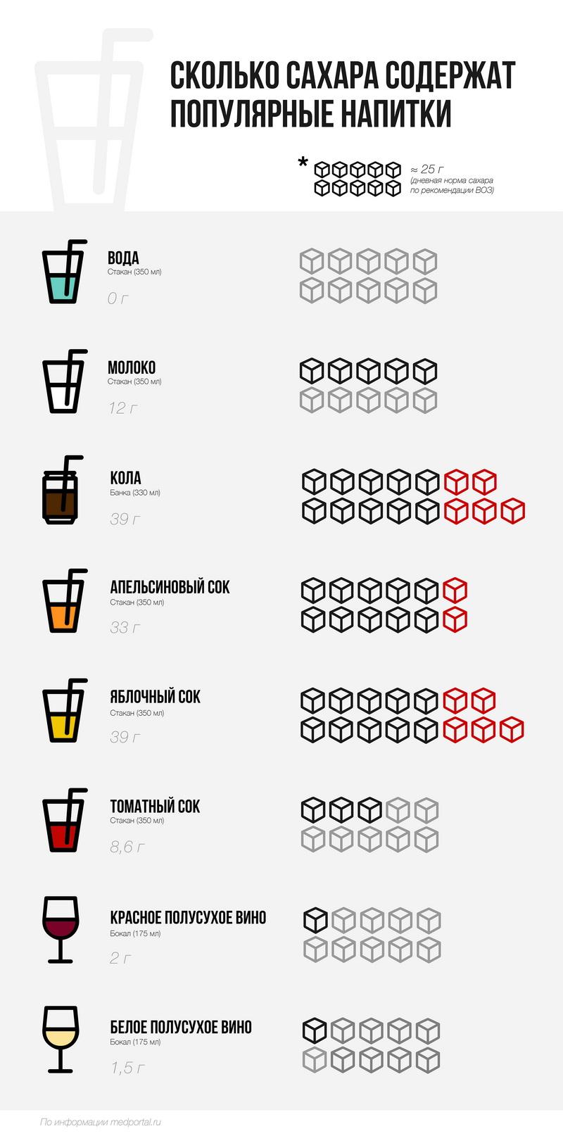 Сколько сахара в томатном соке