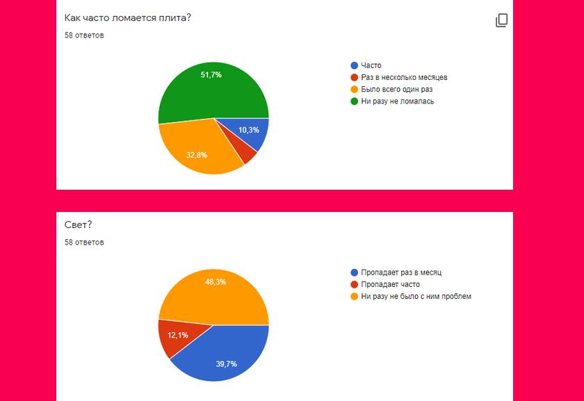 общежитие статистика