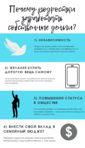 """Инфографика """"Почему подростки хотят заработать собственные деньги?"""""""